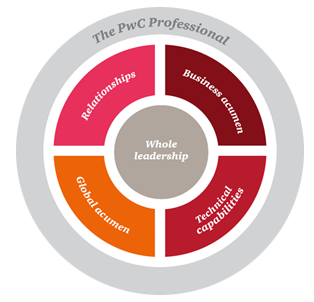 ... PwC Professional Helps To Develop: Whole Leadership, Business Acumen,  Technical Capability, Global Acumen And Relationships.